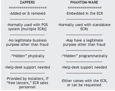 zapper vs phantom-ware